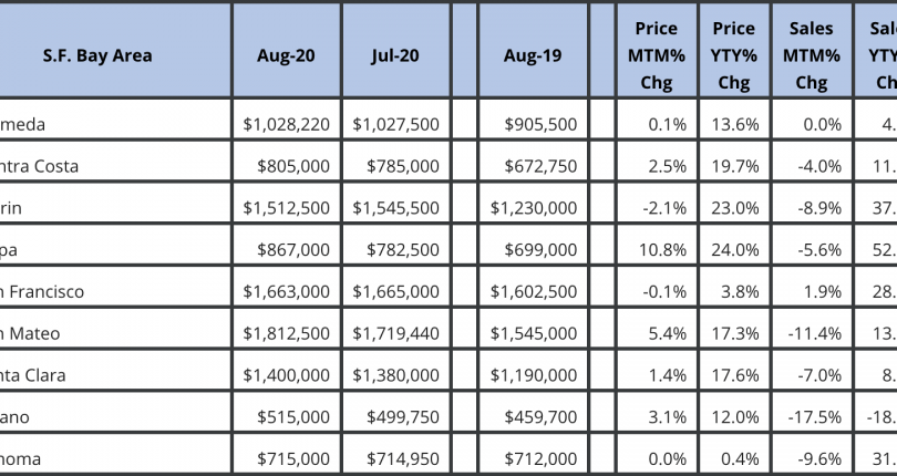 San Francisco Bay Area Market August 2020 Update
