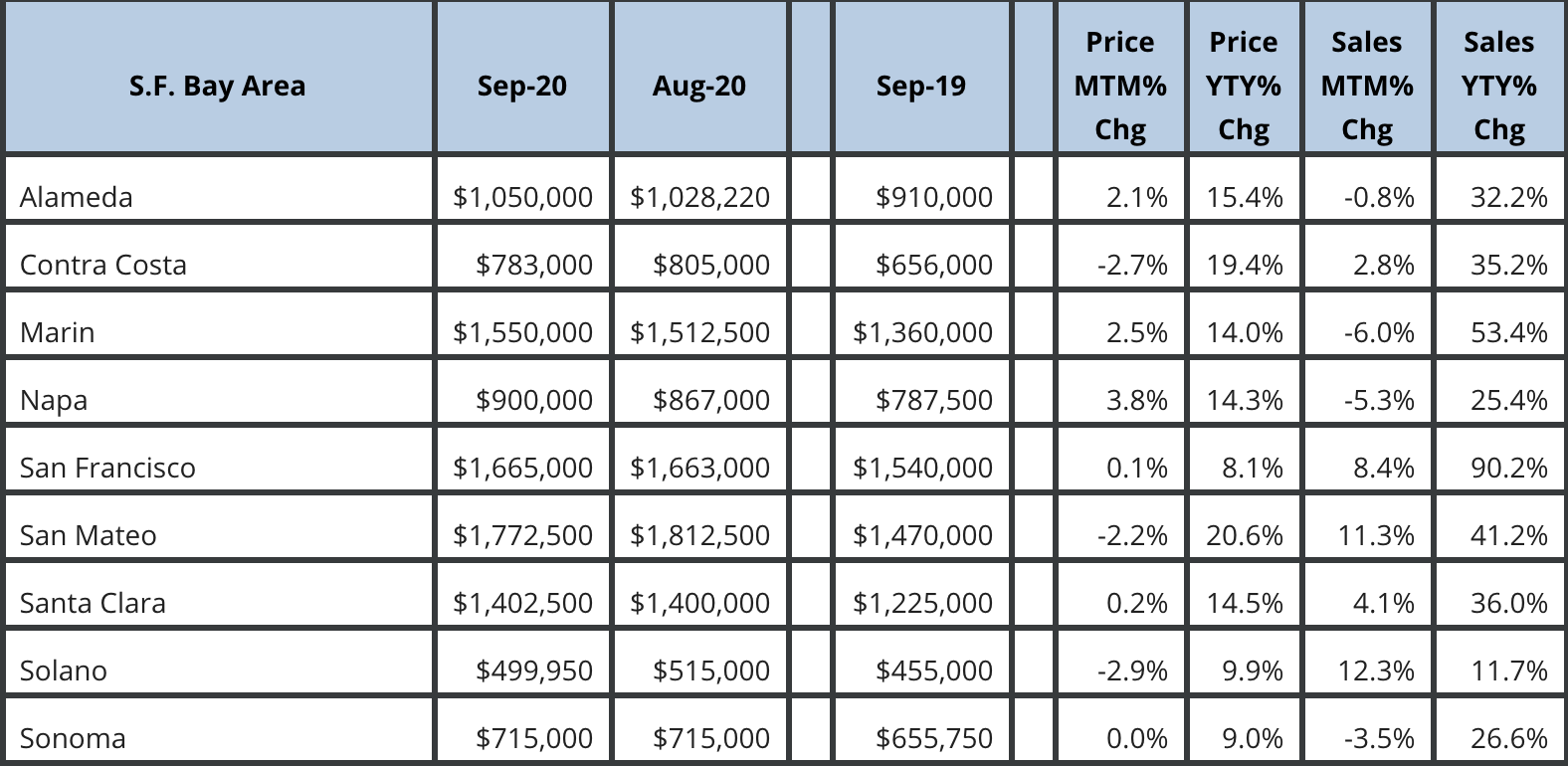 San Francisco Bay Area Market September 2020 Update