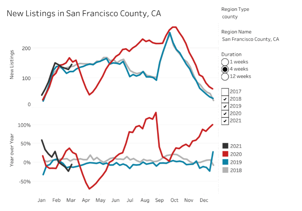 New Listings Data obtained through Redfin