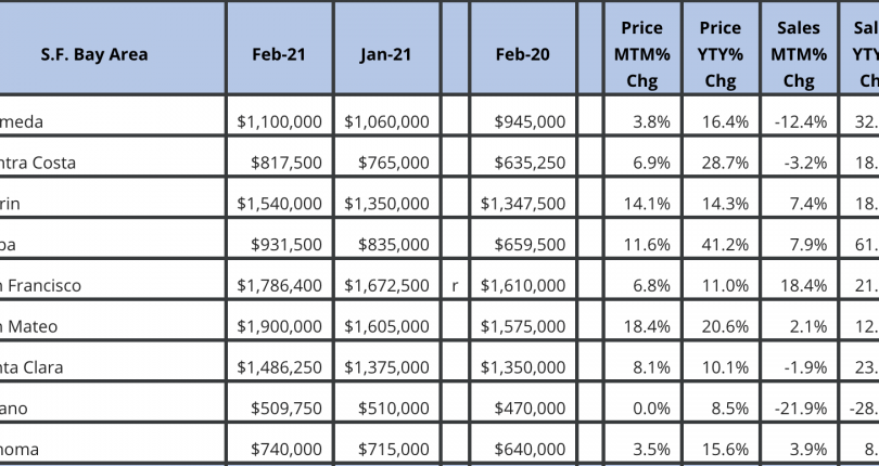 San Francisco Bay Area Market March 2021 Update